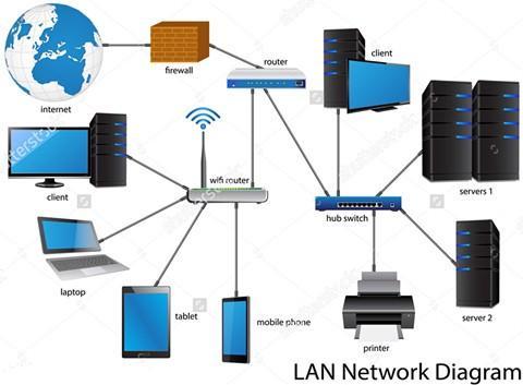 Изграждане на LAN мрежа